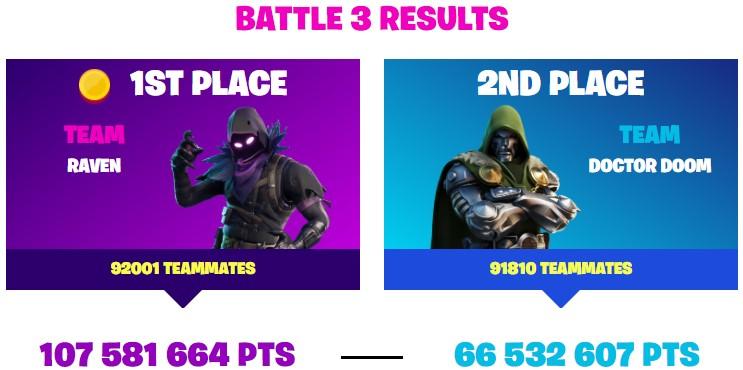Battle 3 Result